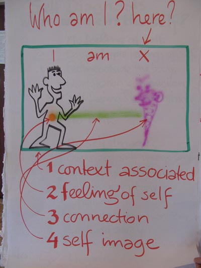 Selbst-Gefühl und Selbst-Bild